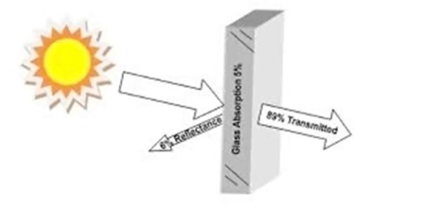 Solar Transmittance: 89%   Solar Reflectance: 6%   Solar Absorption: 5%
